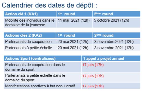 Calendrier des dépôts Erasmus + 2021